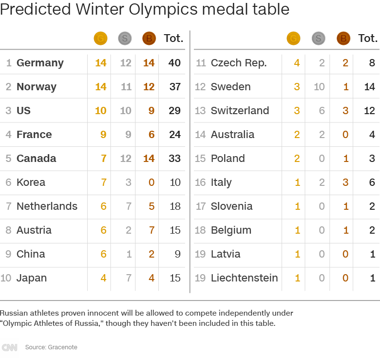 OlympicMedalsTable_predictedV3_780.png