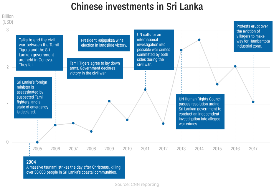 http://cdn.cnn.com/cnn/.e/interactive/html5-video-media/2018/02/02/China_investment_timeline_large.png