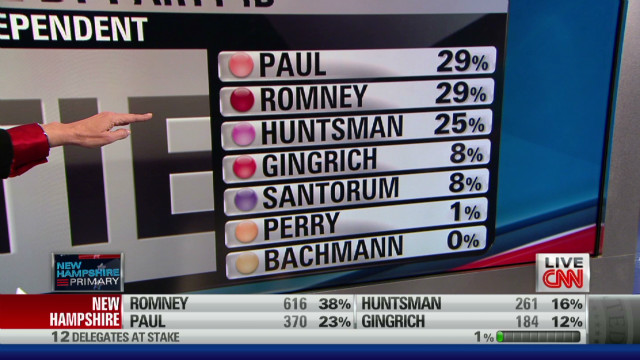 nhamp erin exit poll independent_00003824