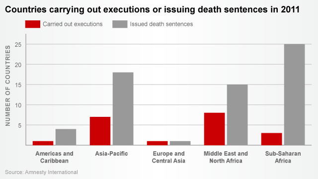 Chart: Number of countries with death penalties