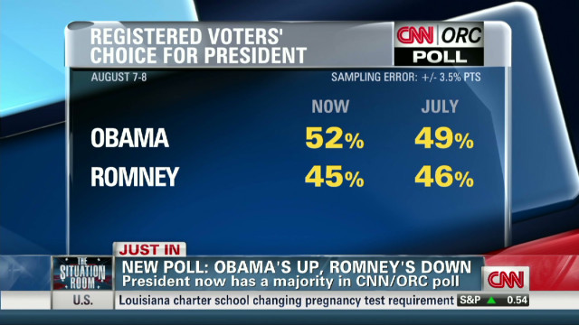 Obama leads Romney, poll shows