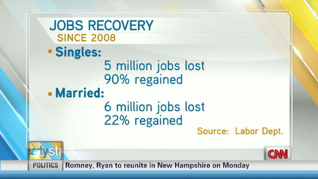 Jobs recovery favors single workers