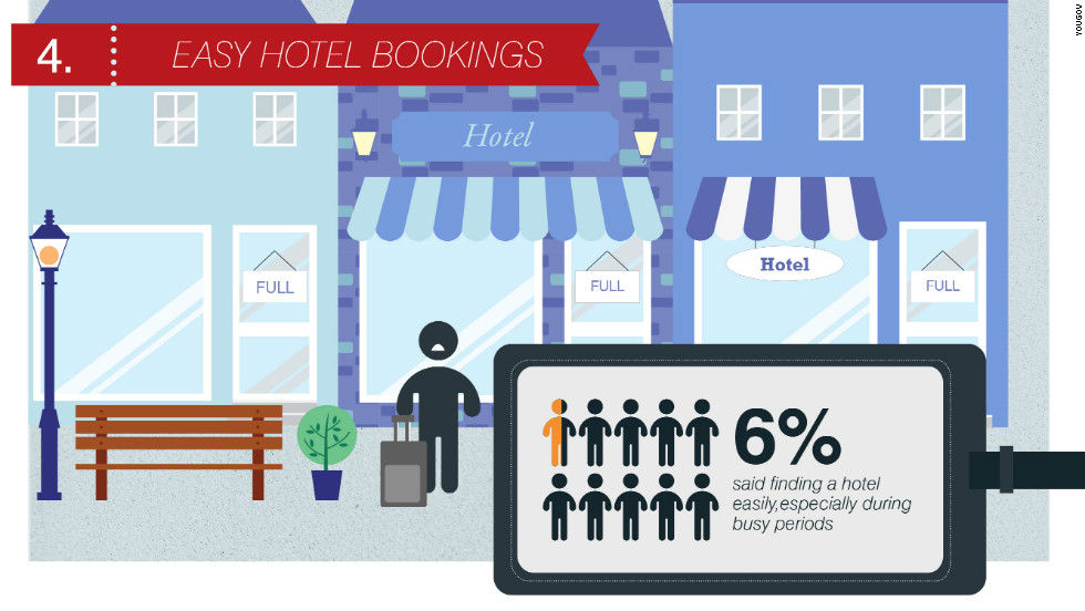 "More than a quarter of respondents said business travel left them feeling ""exhausted"". Finding a suitable place to recover after a long journey can increase stress levels even further. Often hotels are fully booked, or customers can't access their rooms immediately. Travelers should shop around and book in advance to ensure they find the right place to recuperate."