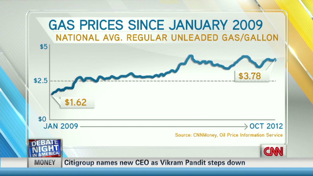 exp early romans fact check gas prices_00011323