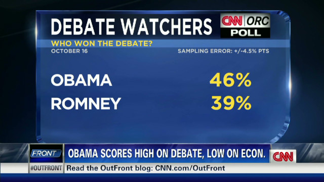 Obama wins debate, loses on economy