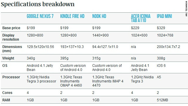 A comparison of some of the specs of smaller tablets. See the original Ars Technica story for the full graphic.
