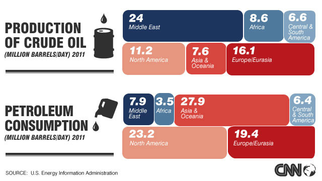 Global oil production, 2011. Click to expand.