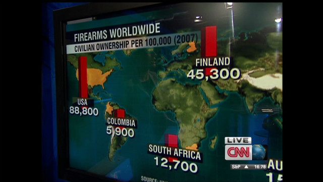 A closer look at gun violence worldwide