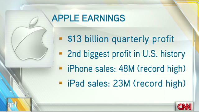 Eye-popping earnings from Apple