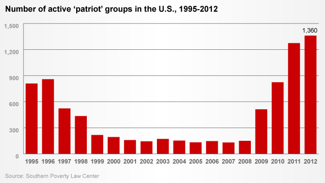 'Patriot' groups 1995-2012 (click to expand)