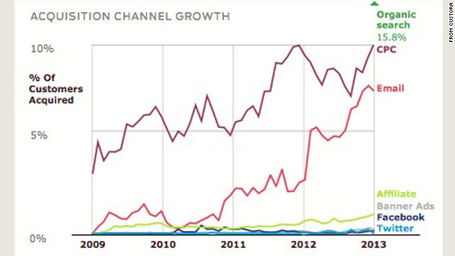 This graph shows the growth in online customers acquired over the past four years from sources such as e-mail and Facebook.