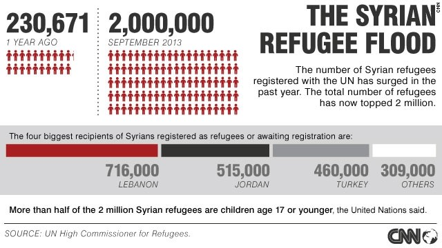 Syria's refugees crisis in numbers
