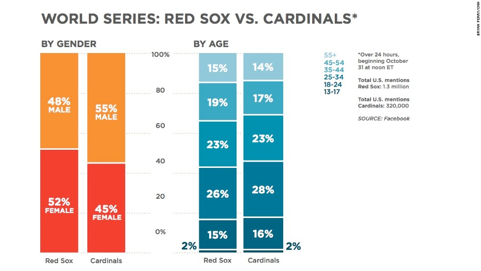 "The <a href=""http://www.cnn.com/2013/10/31/us/boston-red-sox-win-meaning/index.html"">Red Sox</a> won the <a href=""http://www.cnn.com/2013/10/31/sport/world-series-5-things/index.html"">World Series</a>, and they're getting way more mentions on Facebook than the Cardinals. It seems like the gender breakdown is slightly different between the two teams, while the ages of the people mentioning them are very similar."