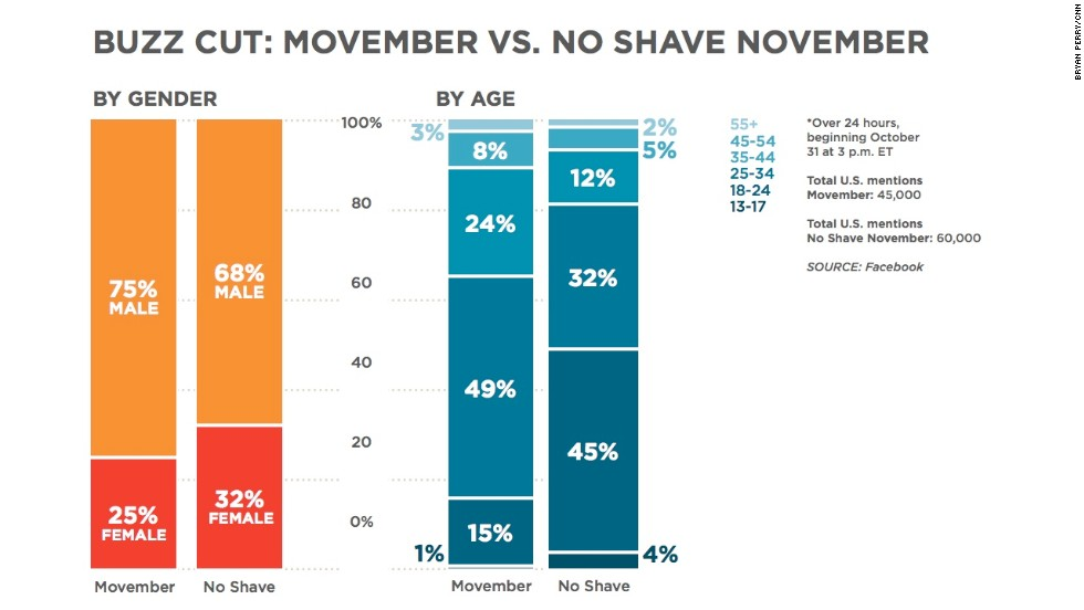 "The first day of November marks the start of two hair-related challenges: <a href=""http://us.movember.com/"" target=""_blank"">Movember</a>, for growing <a href=""http://www.cnn.com/2012/11/24/health/movember-first-person/index.html"">mustaches</a>, and <a href=""http://www.noshember.com/pages/home.php"" target=""_blank"">No Shave November</a> (somewhat broader in scope and including <a href=""http://situationroom.blogs.cnn.com/2013/10/22/red-sox-secret-weapon-beards/"">beards</a> and legs). Many people participate in these events for charity. When we compared them, No Shave November got slightly more mentions on Facebook. Movember had a slightly older crowd doing the mentioning."