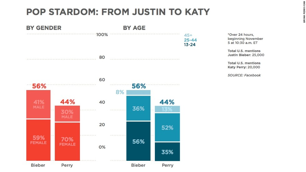 "Katy Perry <a href=""http://www.cnn.com/2013/11/04/showbiz/celebrity-news-gossip/katy-perry-justin-bieber-twitter/ "">recently overtook Justin Bieber</a> with a greater number of followers on Twitter, causing some to speculate that she was taking the torch of pop stardom. On Facebook, Bieber is getting about 25% more mentions than Perry. But check out both the gender and age percentages: very similar numbers of females are mentioning Bieber and Perry, and Bieber has younger age groups talking about him than Perry."