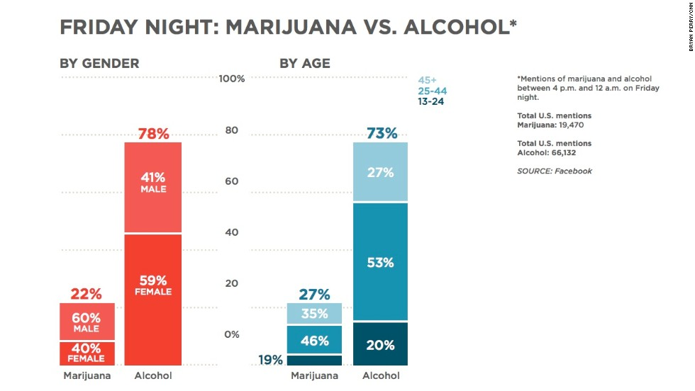 "Clearly, people do discuss drug and alcohol use on Facebook. This chart shows the number of mentions of marijuana and alcohol between 4 p.m. and midnight on Friday, November 8. Alcohol was mentioned much more, and there were some slight gender and age differences between the two. <a href=""http://www.cnn.com/video/?/video/us/2013/11/11/nr-lemon-marijuana-vs-alcohol-facebook-data.cnn"">WATCH: CNN's Don Lemon explains</a>"