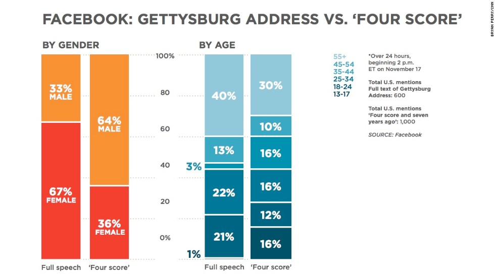 "This chart compares the entire text of the Gettysburg Address to the famous words at the beginning of the speech: ""Four score and seven years ago."" Why is it that more women seem to be sharing the whole speech and men are quoting parts of it? And why is there a tiny sliver of mentions of the full speech coming from users ages 35-44? <a href=""http://www.cnn.com/2013/11/19/us/gettysburg-address-quotable-facebook/index.html"">Read more about the speech</a>."