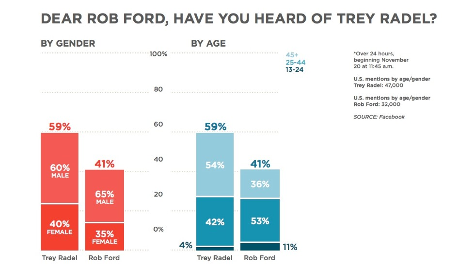 "Say it ain't so, <a href=""http://www.cnn.com/2013/11/15/world/toronto-mayor-rob-ford-profile/index.html "">Toronto Mayor Rob Ford</a>. We've all heard about your <a href=""http://www.cnn.com/2013/11/19/world/canada-toronto-mayor/"">troubles with crack cocaine</a>, in a ""drunken stupor,"" no less. It's not a competition, but U.S. Rep. Trey Radel is totally getting way more Facebook mentions than you right now. Radel was charged after he <a href=""http://www.cnn.com/2013/11/20/politics/congressman-cocaine-possession/"">bought 3.5 grams of cocaine</a> from an undercover police officer, according to court documents. But then again, you've got a younger crowd talking about you, Mayor Ford."