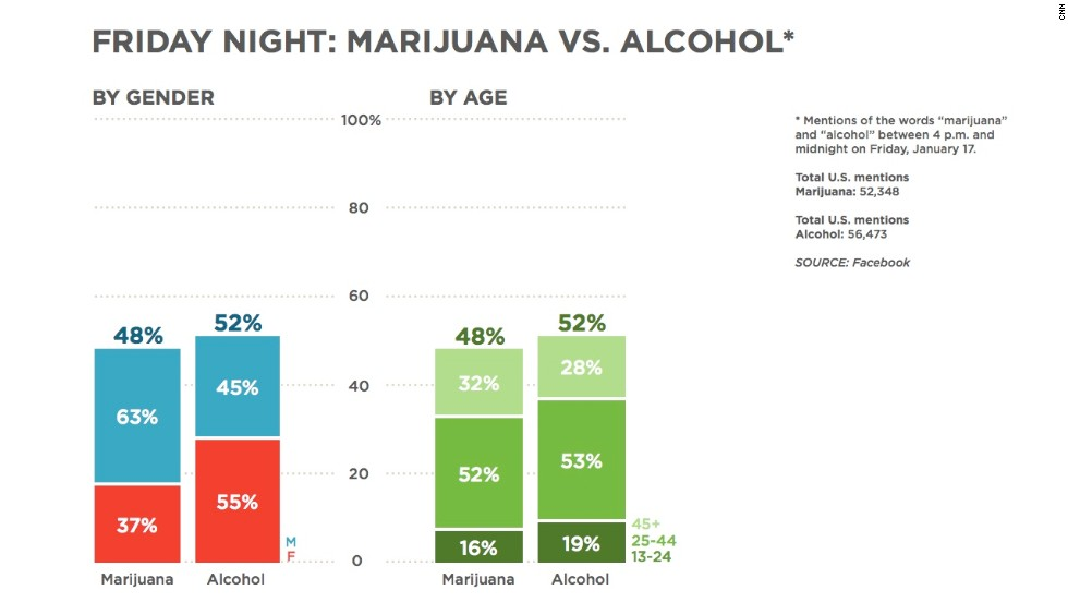 "We also looked at mentions of the words ""marijuana"" and ""alcohol."" This chart looks at numbers from January 17. The mentions of the two substances seem to be more even with one another than the results we saw on November 8. The earlier chart (next frame) showed a bigger difference. <a href=""http://www.cnn.com/2014/01/20/health/marijuana-versus-alcohol/index.html"">Read more about marijuana and alcohol</a>."