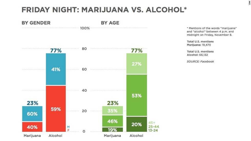 "Clearly, people do discuss drug and alcohol use on Facebook. This chart shows the number of mentions of marijuana and alcohol between 4 p.m. and midnight on Friday, November 8. Alcohol was mentioned much more, and there were some slight gender and age differences between the two. <a href=""http://www.cnn.com/video/?/video/us/2013/11/11/nr-lemon-marijuana-vs-alcohol-facebook-data.cnn"">CNN's Don Lemon discussed</a> the results."