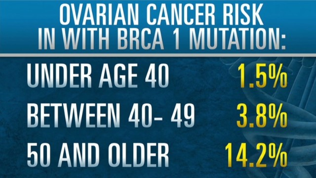 Women with BRCA1 should remove ovaries?