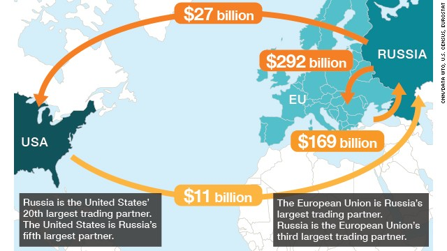 Russia's trade flows