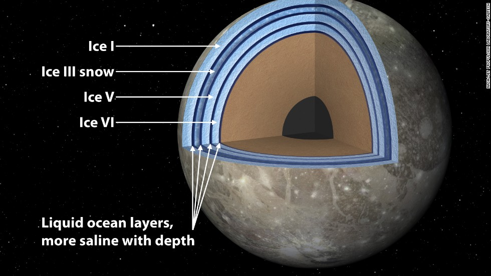 A 'club sandwich' may support life on Jupiter's moon Ganymede
