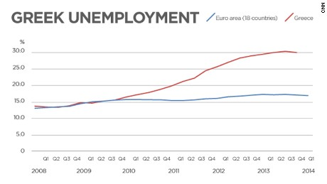 Greek unemployment soared as austerity took its toll.