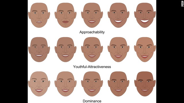 Progression of facial features from least to most approachable, attractive and dominant.