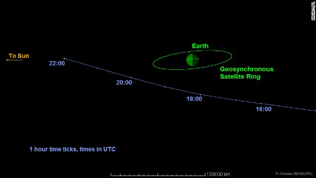 This graphic shows the path the asteroid will take as it passes Earth on September 7, 2014. The space rock will come within one-tenth the distance from Earth to the moon.