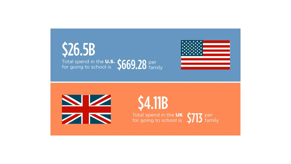 Figures from the the National Retail Federation and Santander reveal just how much it costs to send a child to school every year.