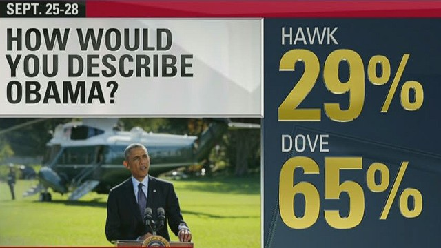 CNN Poll: Obama dovish on foreign policy