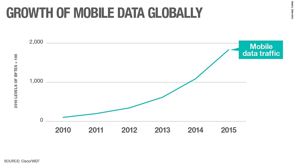 "Smartphones have made us all contributors to the big data economy. Every social media post, video, picture and website visit can tell businesses something about their customers.<br /><br />This graph from the WEF's Global Information Technology Report 2014 which analyzed data from Cisco, which shows the sharp growth of mobile data traffic looking ahead to 2015. <br /><br />True, the method of calculation chosen may not be the most reader friendly, but think of it this way: If the level of data created in 2010 equaled 100 bytes, then that figure is set to multiply by a factor of almost 20 by 2015.<br /><br />For large tech companies such as Google, Apple, Facebook and Twitter this boom will offer a plethora of consumer data that they can store, analyze and use to tailor services to customers and advertisers.<br /><br />Africa alone is expected to hit <a href="" http://edition.cnn.com/2014/01/24/business/davos-africa-mobile-explosion/ "" target=""_blank"">one billion mobile phone subscriptions by 2015</a>, according to Informa Telecoms.<br /><br />But alongside these opportunities, there are also issues surrounding privacy and security. <br /><br />Concerns over how data has been shared or can be exploited by intelligence and security agencies like the NSA and MI5 has been an issue of major public debate in recent years, thanks in part to the disclosures of whistleblower Edward Snowden.<br /><br />The head of Britain's GCHQ intelligence service, however, recently described social media as <a href=""http://edition.cnn.com/2014/11/04/world/europe/uk-intelligence-tech-firms/index.html"">""the command and control networks of choice for terrorists and criminals.""</a>"