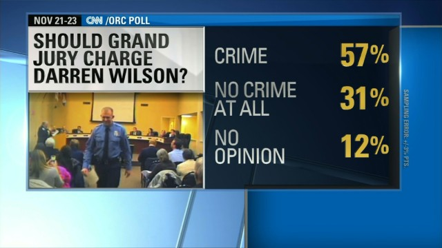 Poll: Majority say Wilson should be charged