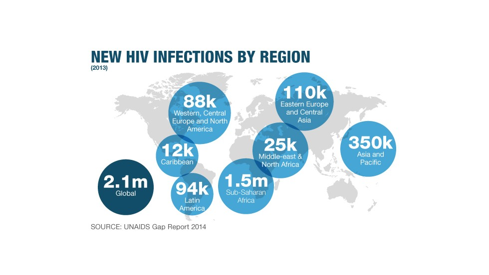 New HIV infections globally in 2013 Sub Saharan Africa continues to have the greatest numbers of new infections