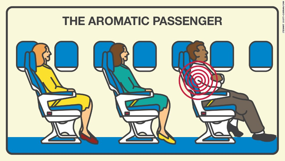 Stinky passengers are objectionable to 50% of fliers.