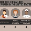 Childhood dream jobs women
