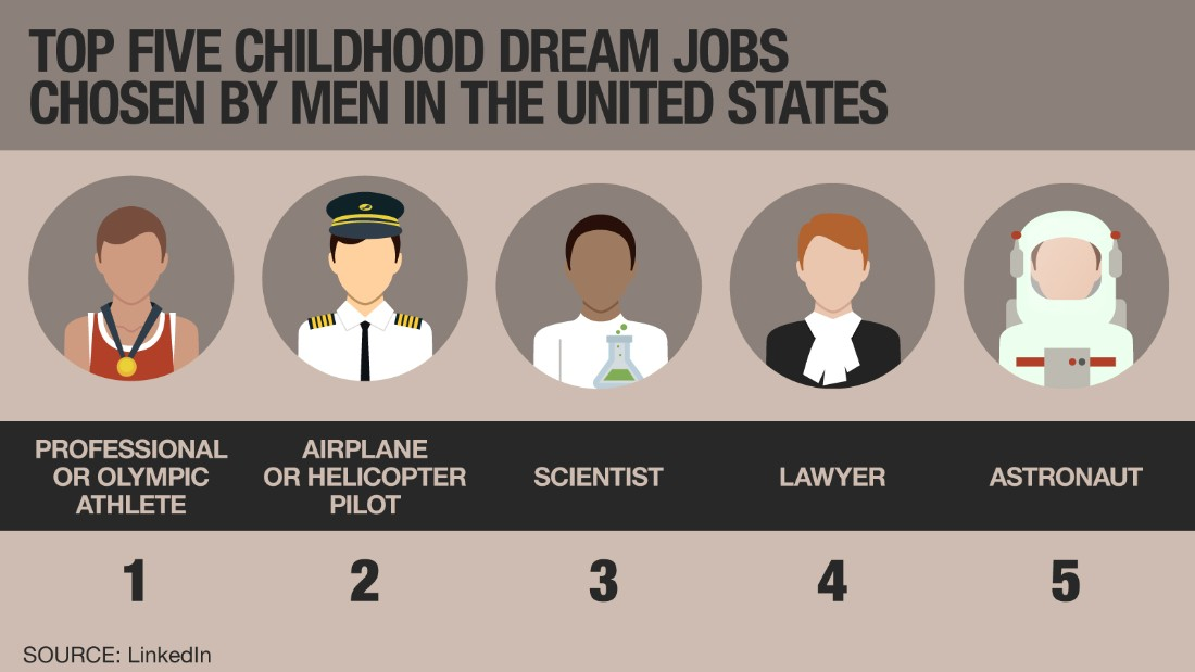 Childhood dream jobs men 2