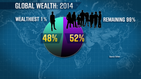 The wealthiest 1% hold 48% of global wealth