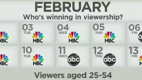 How are NBC's Ratings After Brian Williams' Suspension?_00021404
