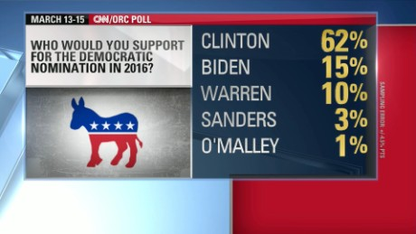 Poll: Clinton leads potential Democrat rivals by 47 pts