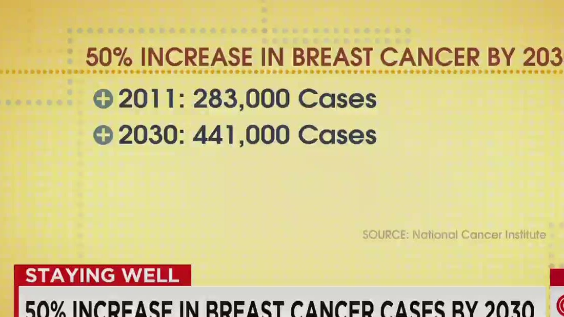 Research Paper On Breast Cancer
