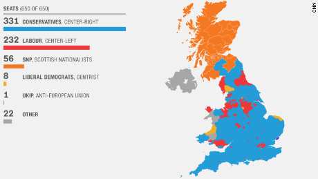 The Conservative win the UK election 2015 with a majority.