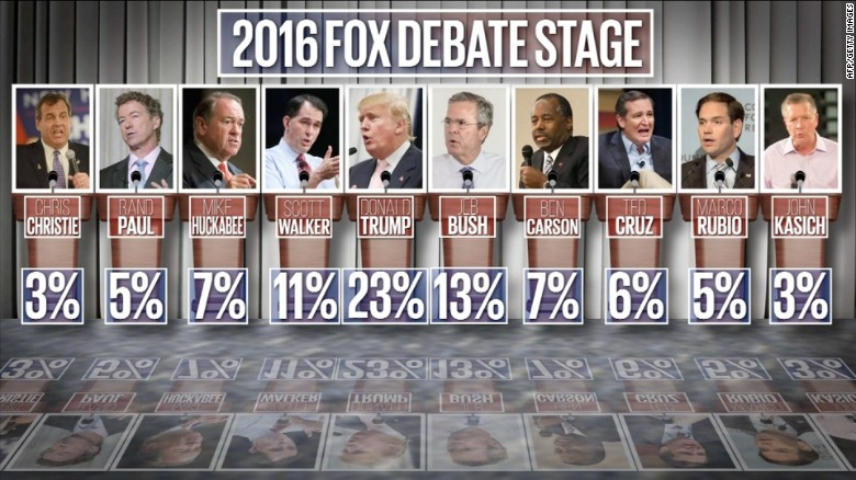 Lineup for first GOP presidential debate announced
