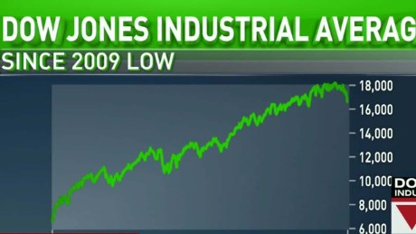 dow plunges alesci lead live_00003411.jpg