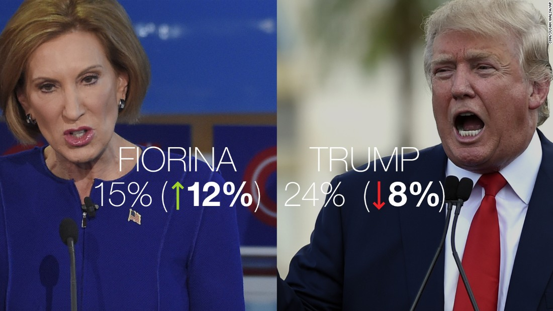 Poll: Fiorina rockets to No. 2 behind Trump in GOP field
