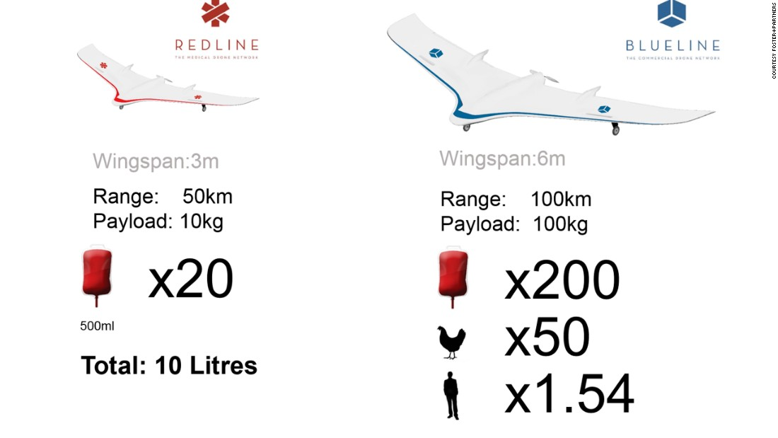 Two types of drones have been designed, with a larger version capable of a 100kg payload to enter service in a second phase, around 2025.<br /><br />They will fly at a projected speed of about 90 km/h over lakes, rivers and mountain ridges, and offer extremely competitive costs compared to road transportation.