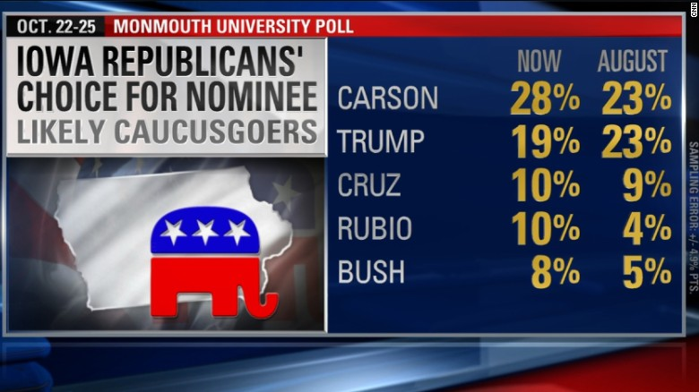 New GOP poll shows stronger Carson lead
