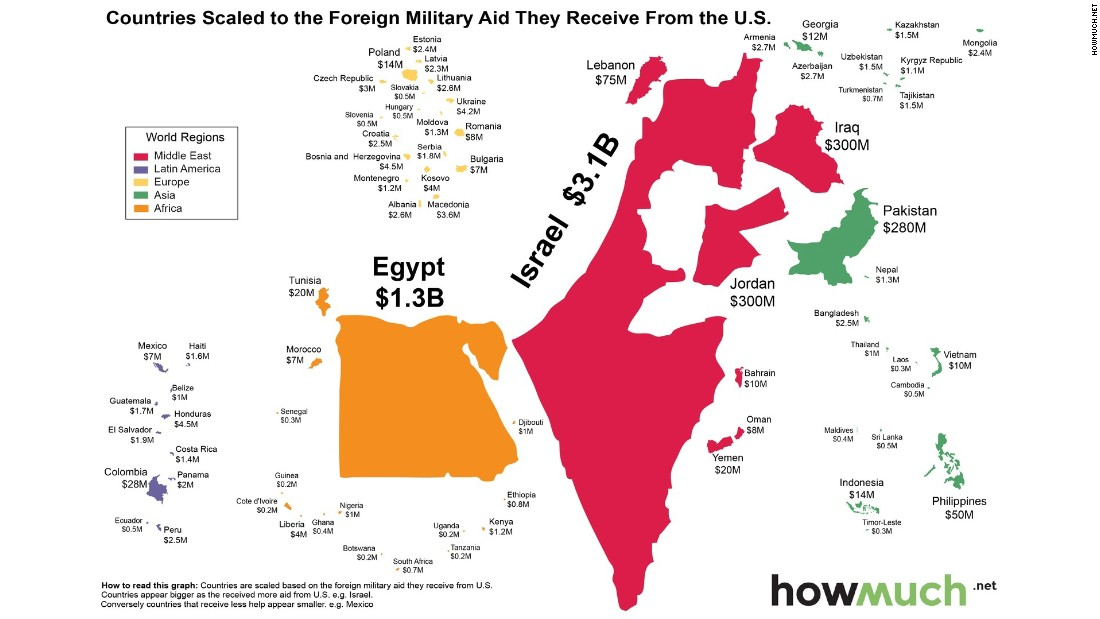 Seventy-five percent of U.S. foreign military financing goes to two countries