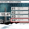 gfx wx dca blizzard record